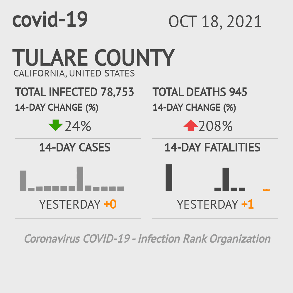Tulare County Coronavirus Covid-19 Risk of Infection on October 27, 2020