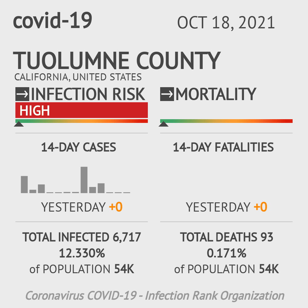 Tuolumne County Coronavirus Covid-19 Risk of Infection on October 19, 2020