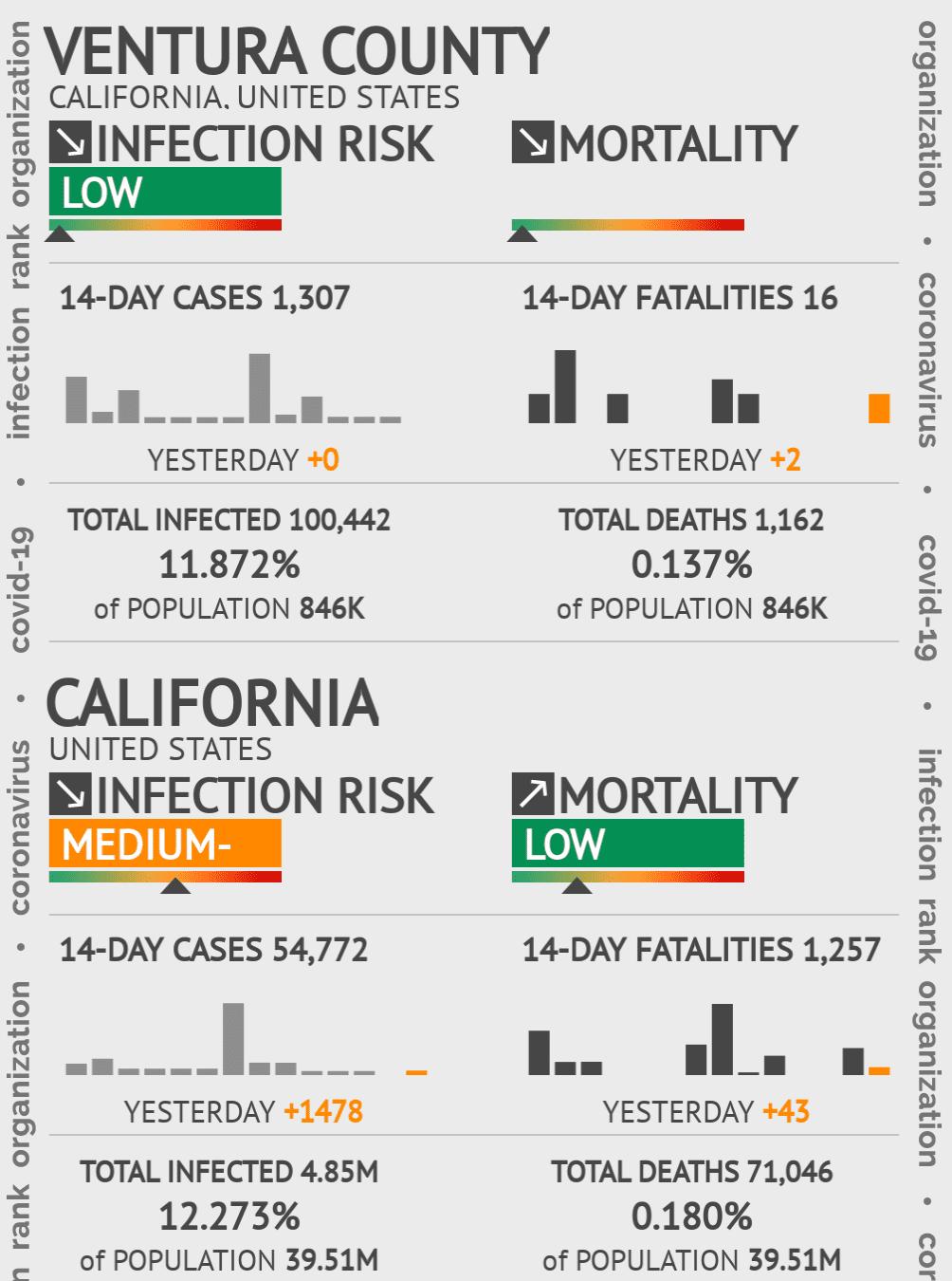 Ventura County Coronavirus Covid-19 Risk of Infection on October 19, 2020