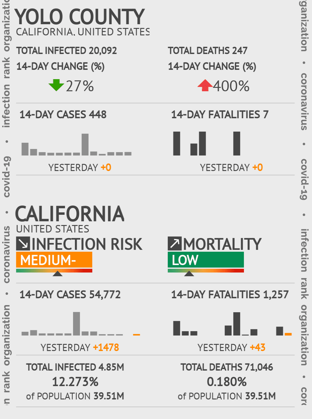 Yolo County Coronavirus Covid-19 Risk of Infection on October 29, 2020