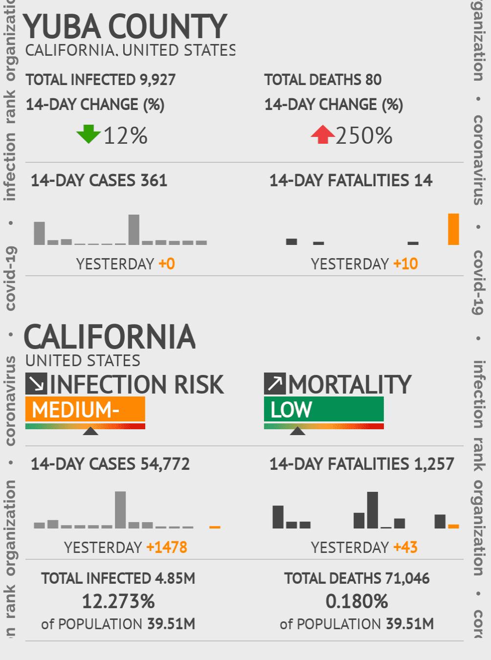 Yuba County Coronavirus Covid-19 Risk of Infection on January 14, 2021