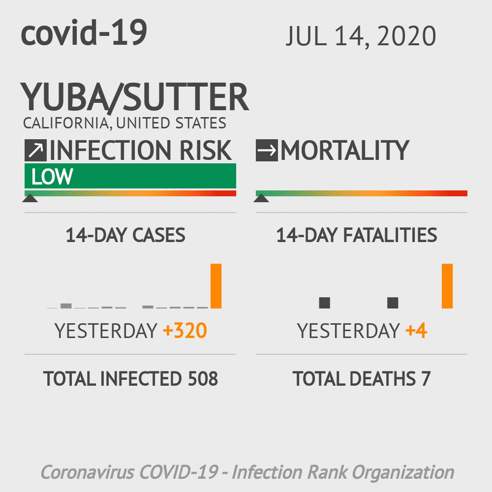 Yuba/Sutter Coronavirus Covid-19 Risk of Infection on July 14, 2020