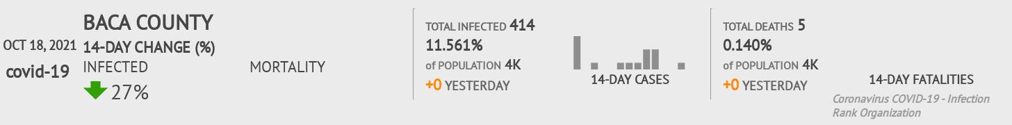 Baca County Coronavirus Covid-19 Risk of Infection on July 24, 2021