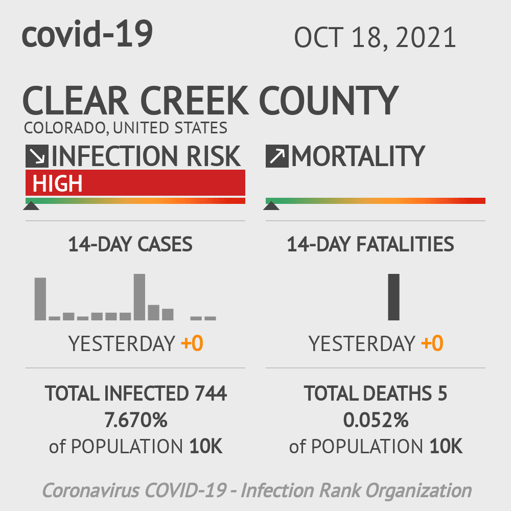 Clear Creek County Coronavirus Covid-19 Risk of Infection on February 28, 2021