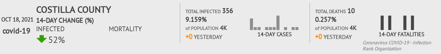 Costilla County Coronavirus Covid-19 Risk of Infection on July 24, 2021