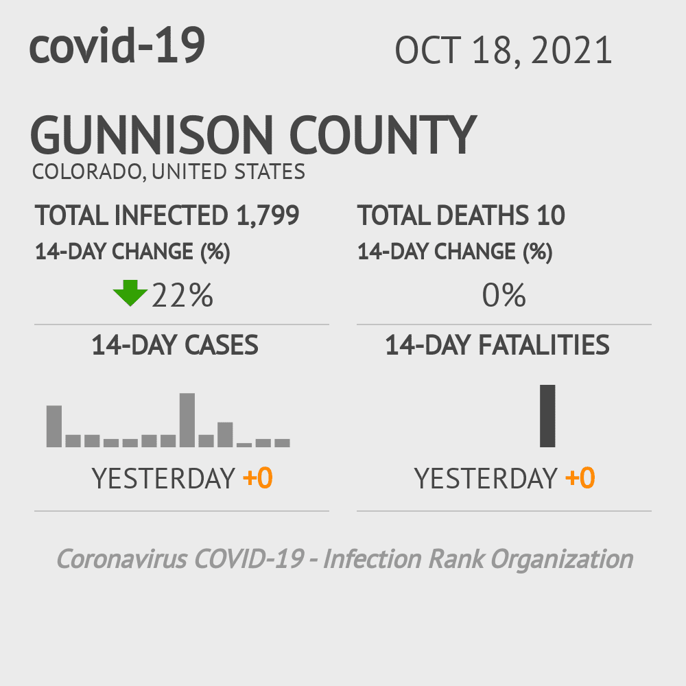 Gunnison County Coronavirus Covid-19 Risk of Infection on February 26, 2021