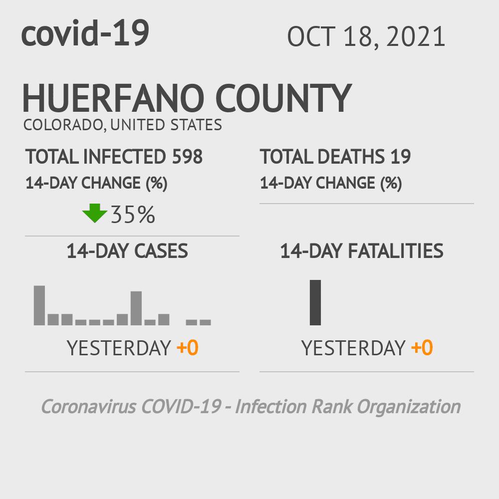 Huerfano County Coronavirus Covid-19 Risk of Infection on March 07, 2021