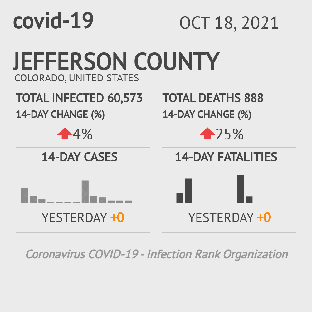 Jefferson County Coronavirus Covid-19 Risk of Infection on March 05, 2021