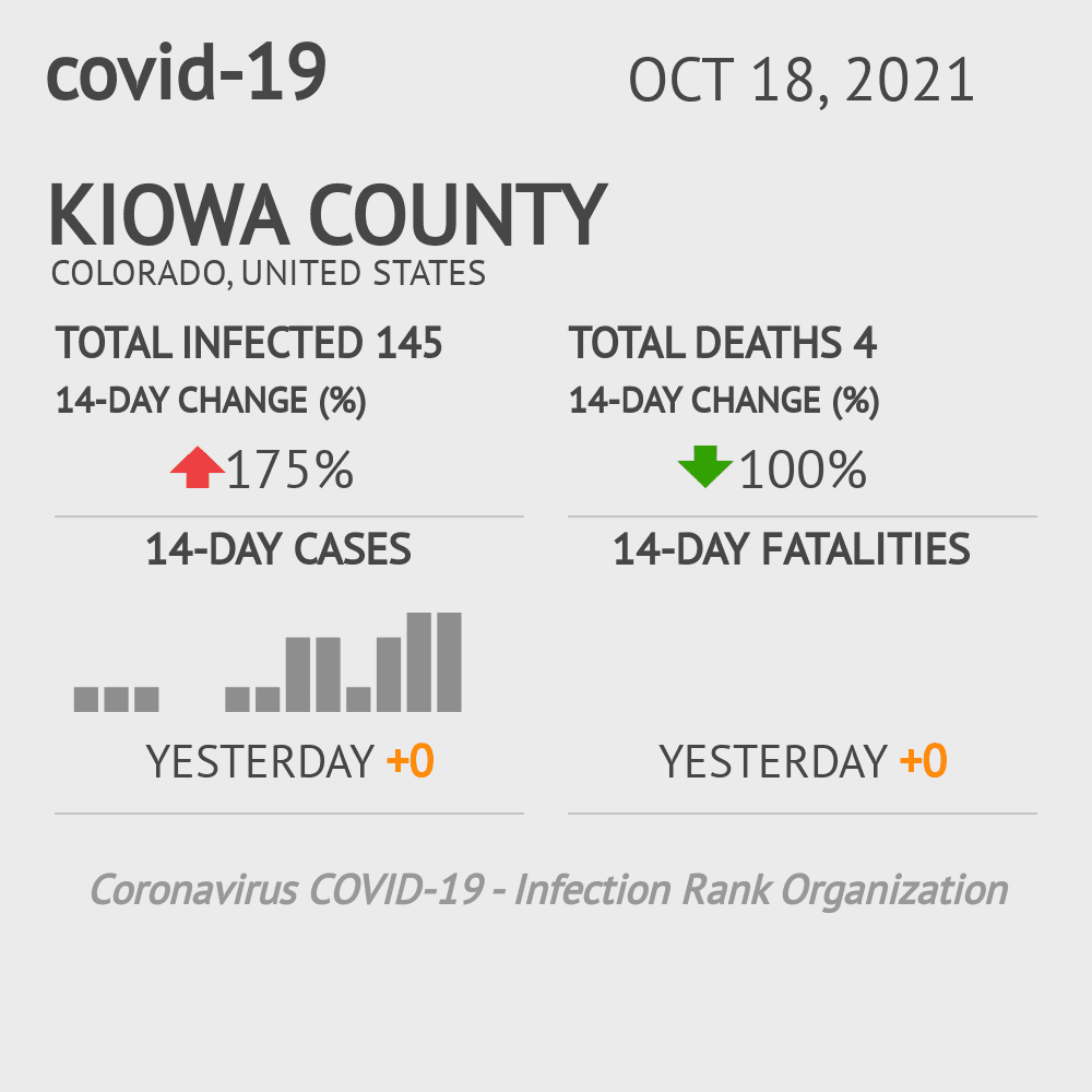 Kiowa County Coronavirus Covid-19 Risk of Infection on March 23, 2021