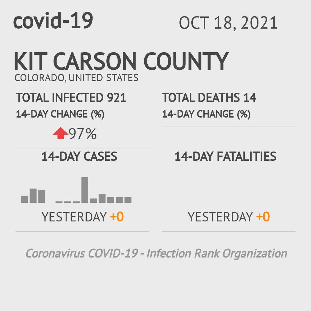 Kit Carson County Coronavirus Covid-19 Risk of Infection on February 28, 2021