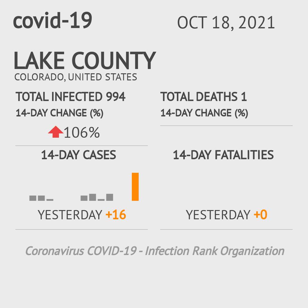 Lake County Coronavirus Covid-19 Risk of Infection on July 24, 2021