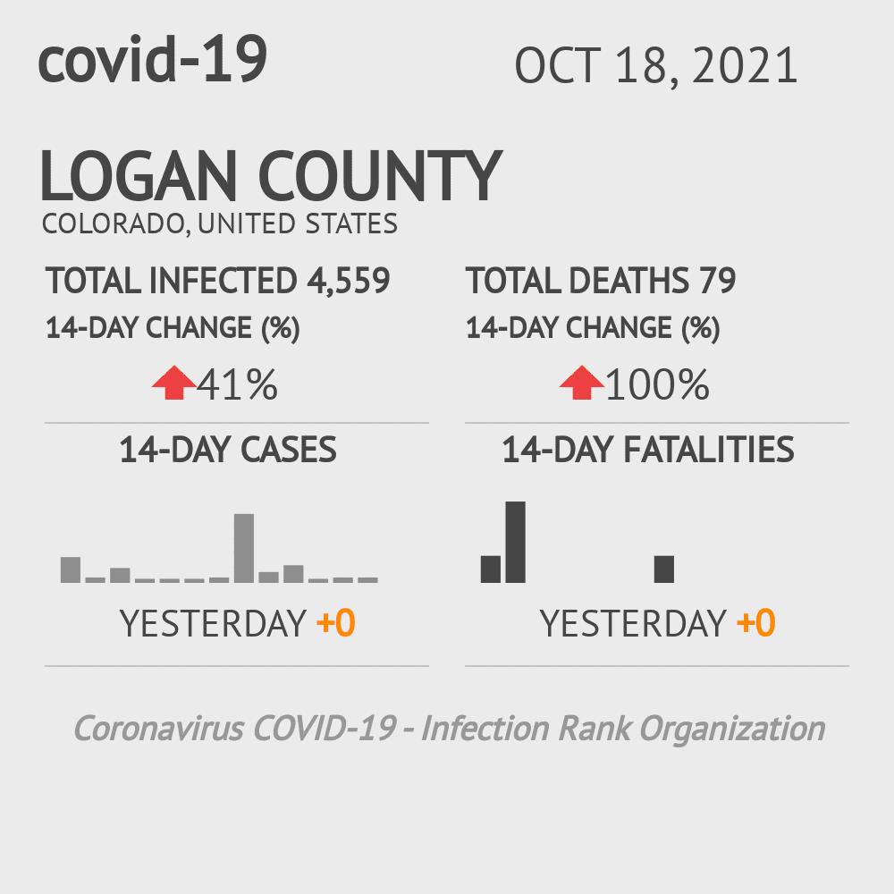Logan County Coronavirus Covid-19 Risk of Infection on March 23, 2021