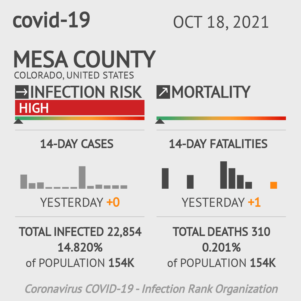 Mesa County Coronavirus Covid-19 Risk of Infection on March 02, 2021