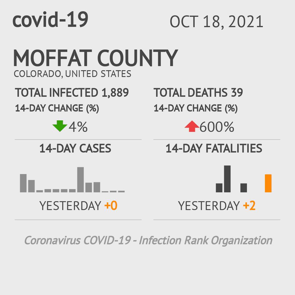 Moffat County Coronavirus Covid-19 Risk of Infection on July 24, 2021