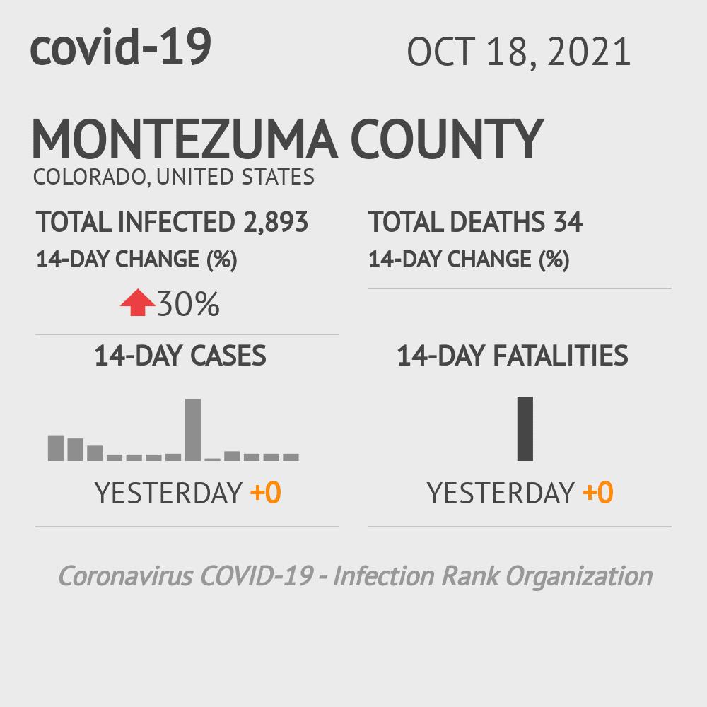 Montezuma County Coronavirus Covid-19 Risk of Infection on July 24, 2021