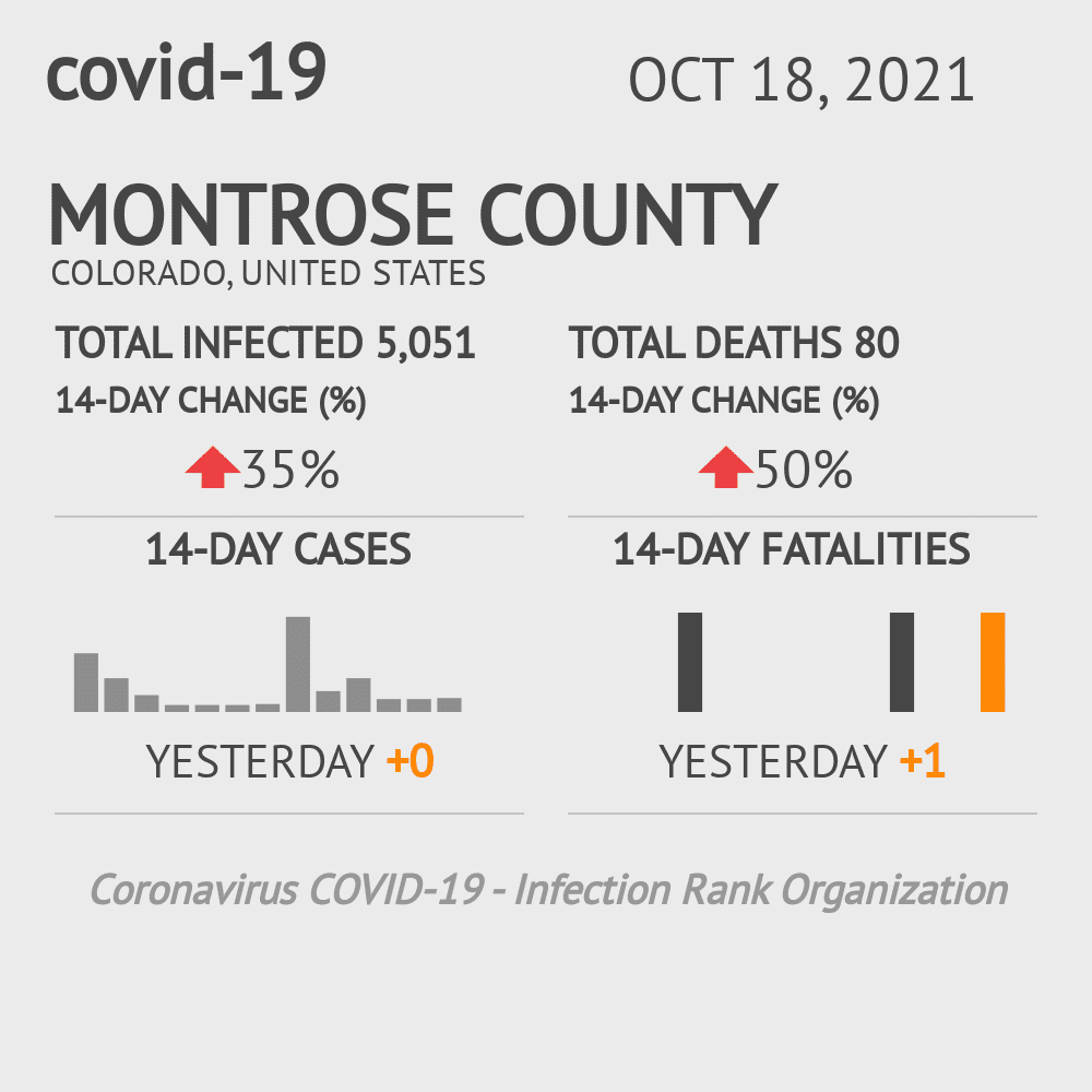 Montrose County Coronavirus Covid-19 Risk of Infection on July 24, 2021