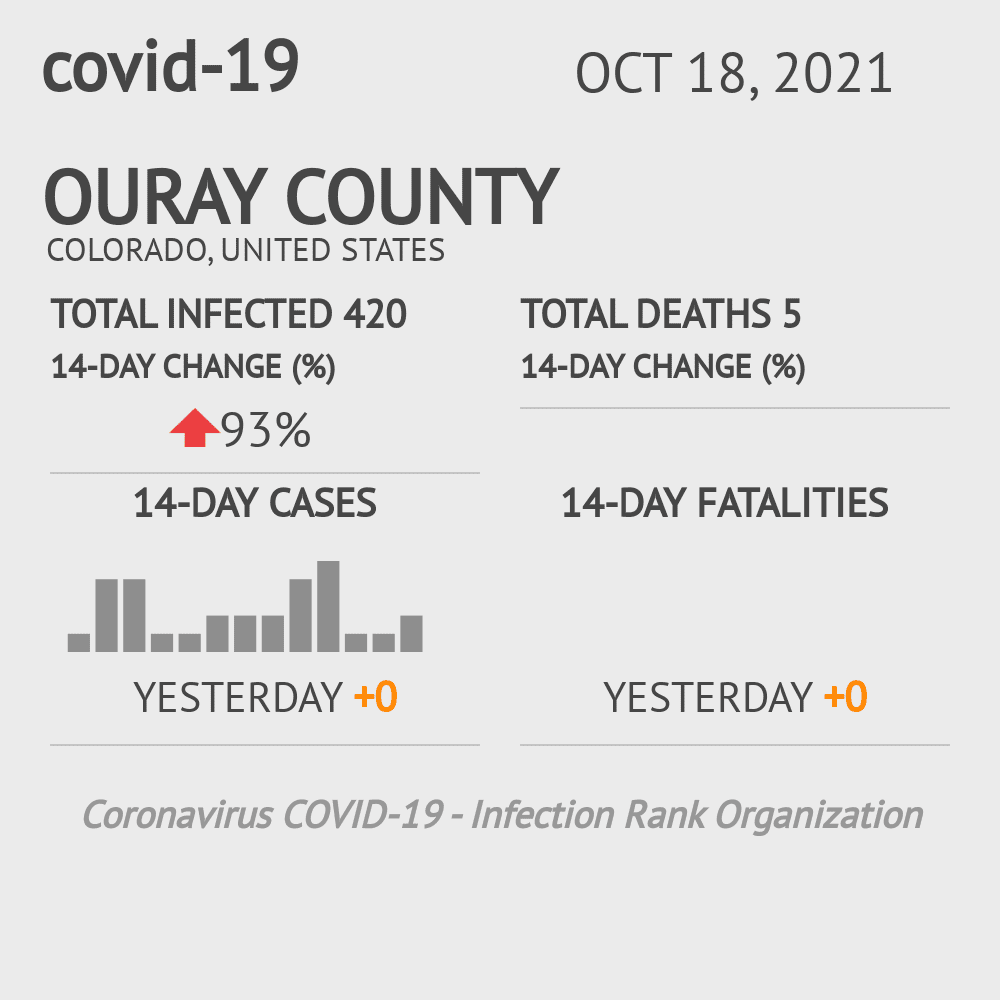 Ouray County Coronavirus Covid-19 Risk of Infection on July 24, 2021