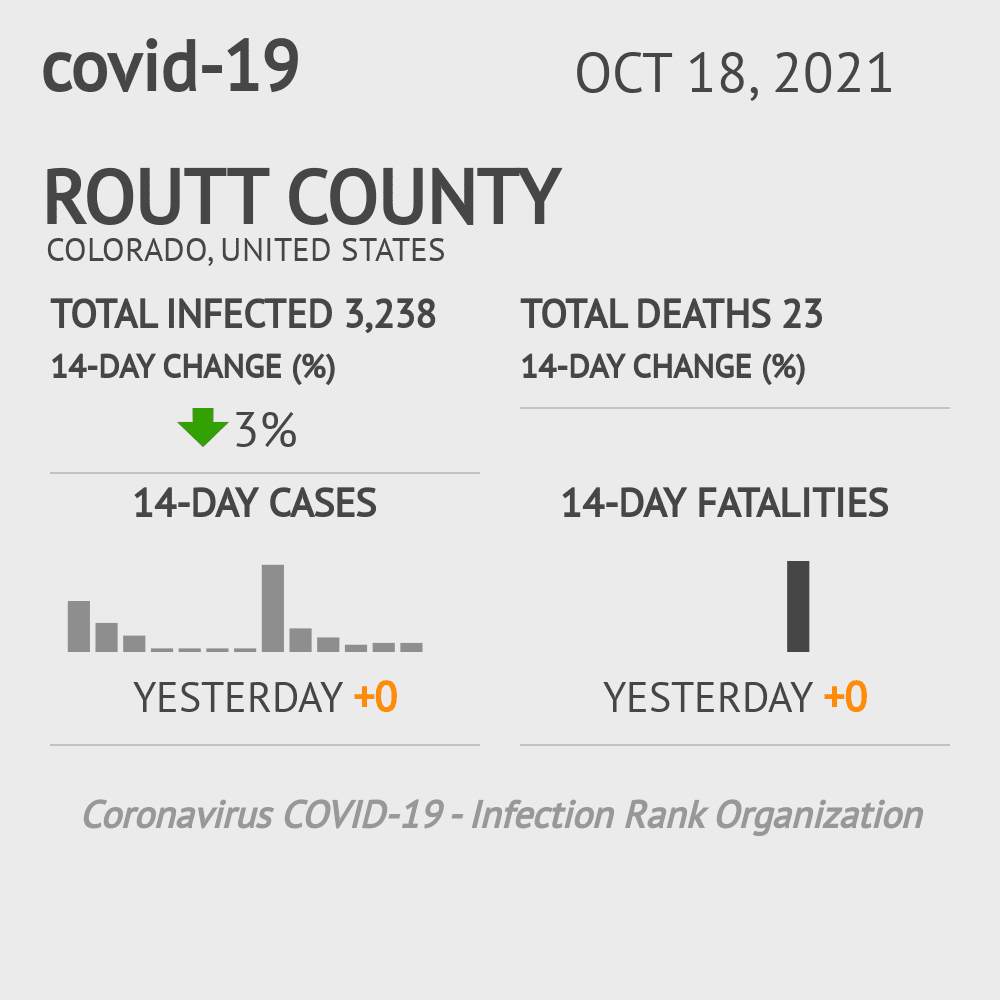 Routt County Coronavirus Covid-19 Risk of Infection on March 06, 2021