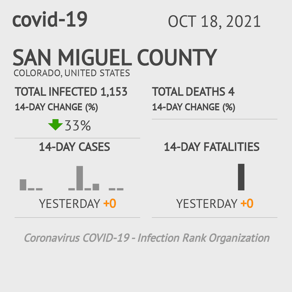 San Miguel County Coronavirus Covid-19 Risk of Infection on February 26, 2021