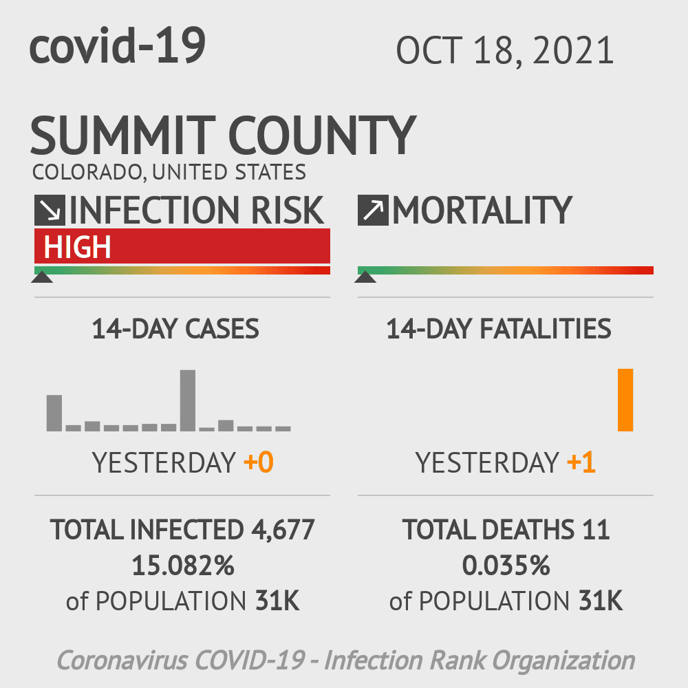 Summit County Coronavirus Covid-19 Risk of Infection on March 23, 2021