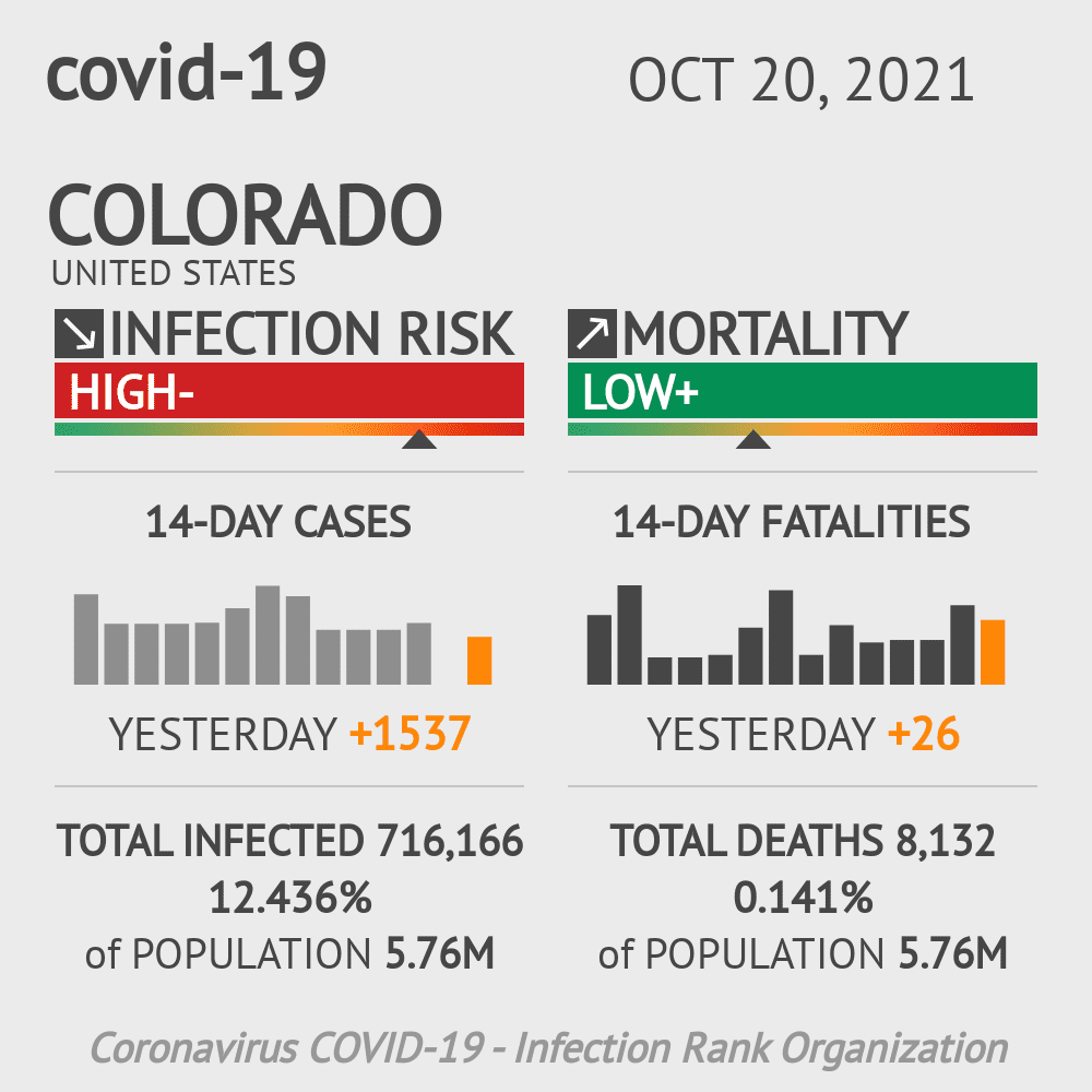 Colorado Coronavirus Covid-19 Risk of Infection Update for 67 Counties on March 04, 2021