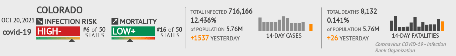 Colorado Coronavirus Covid-19 Risk of Infection Update for 131 Counties on August 04, 2021