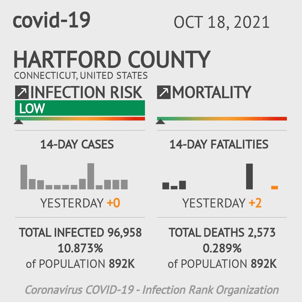 Hartford County Coronavirus Covid-19 Risk of Infection on February 25, 2021