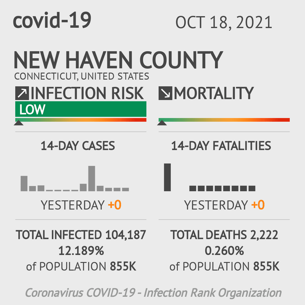 New Haven County Coronavirus Covid-19 Risk of Infection on July 24, 2021