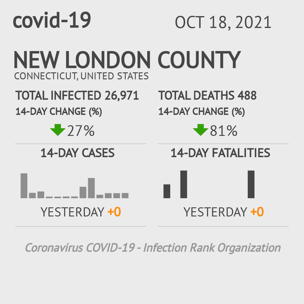 New London County Coronavirus Covid-19 Risk of Infection on July 24, 2021