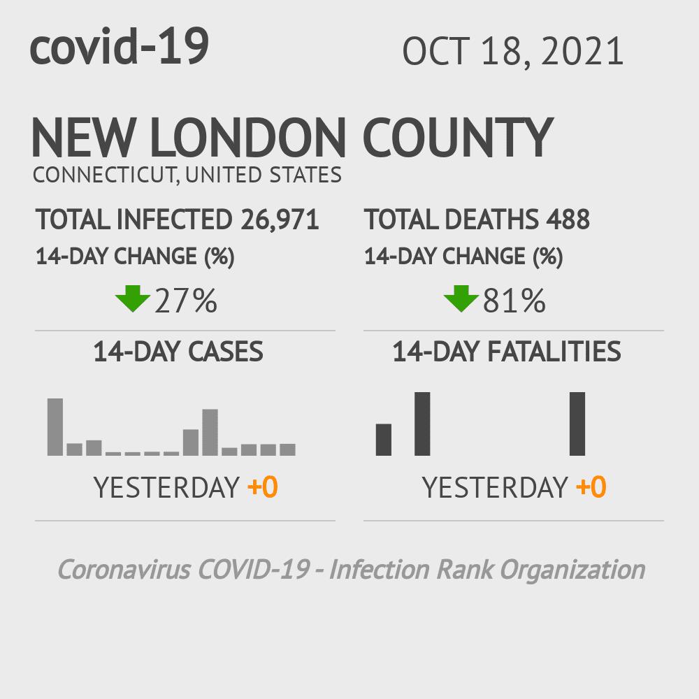 New London County Coronavirus Covid-19 Risk of Infection on February 24, 2021