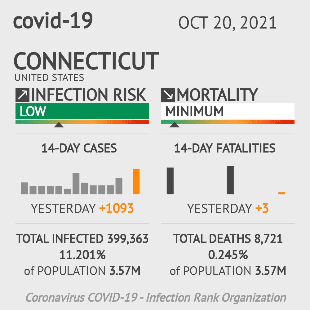 Connecticut Coronavirus Covid-19 Risk of Infection Update for 9 Counties on February 23, 2021