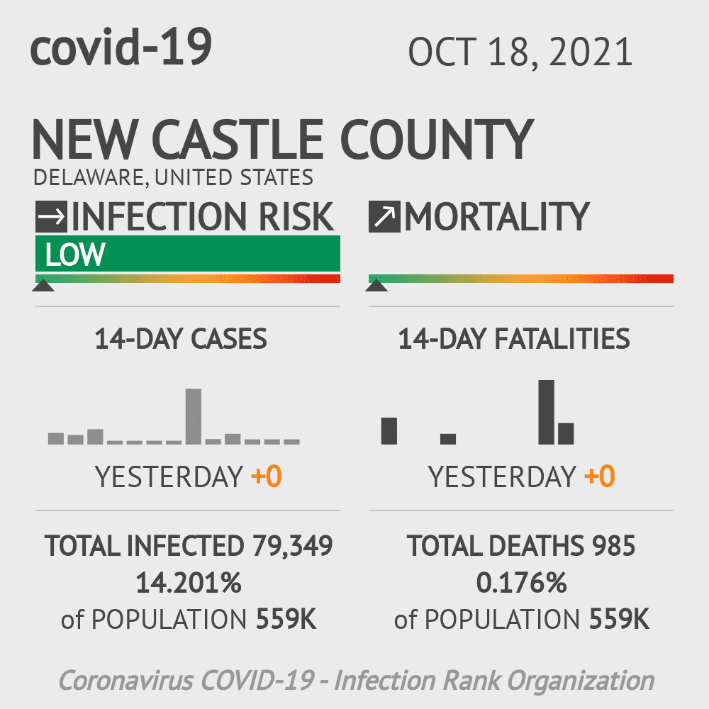 New Castle County Coronavirus Covid-19 Risk of Infection on July 24, 2021