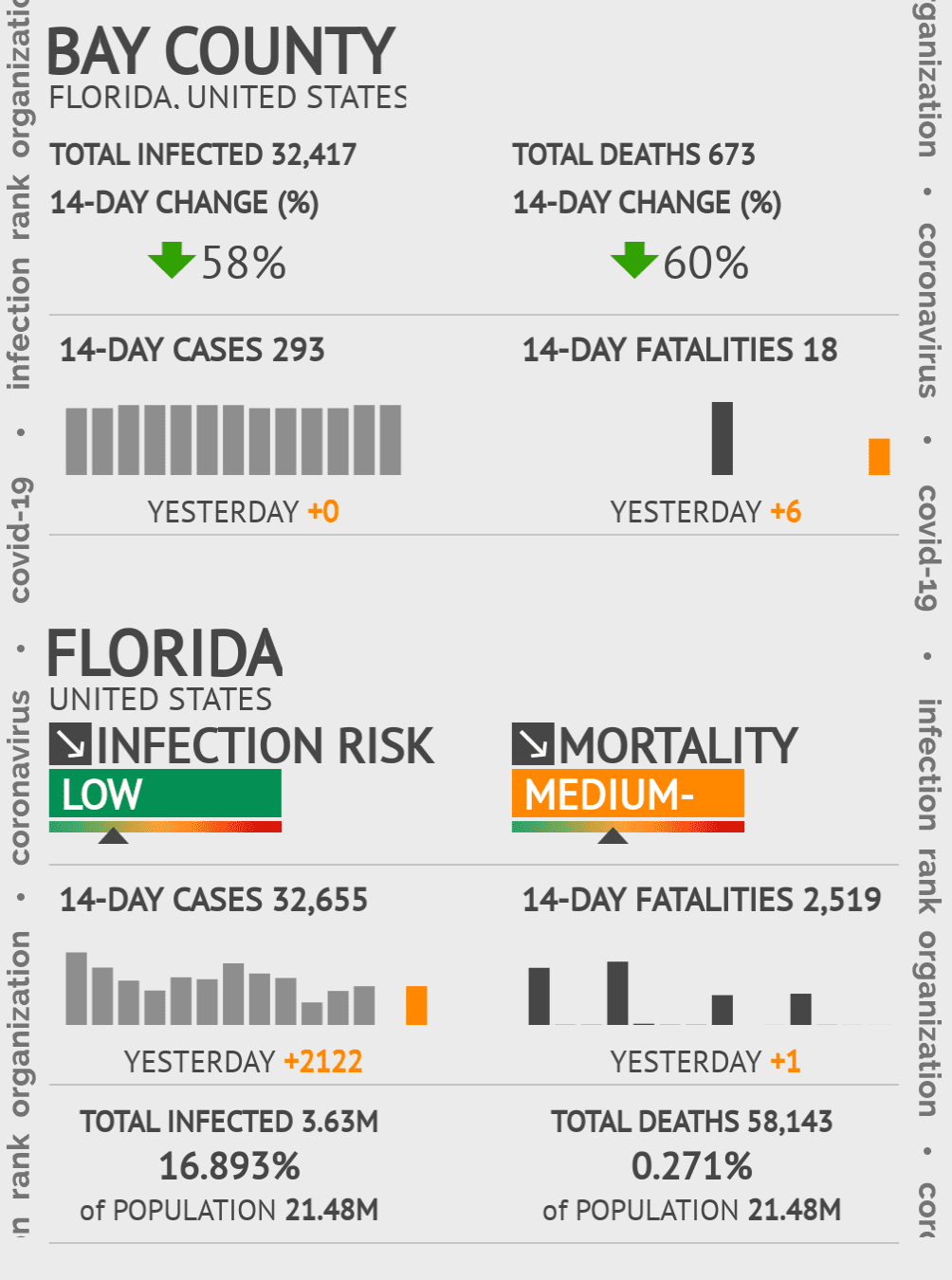 Bay County Coronavirus Covid-19 Risk of Infection on July 24, 2021