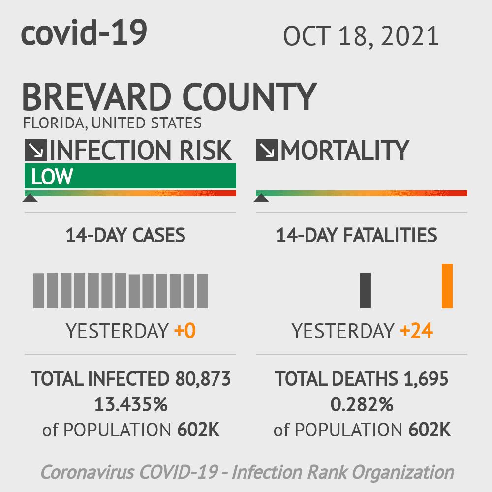 Brevard County Coronavirus Covid-19 Risk of Infection on February 26, 2021