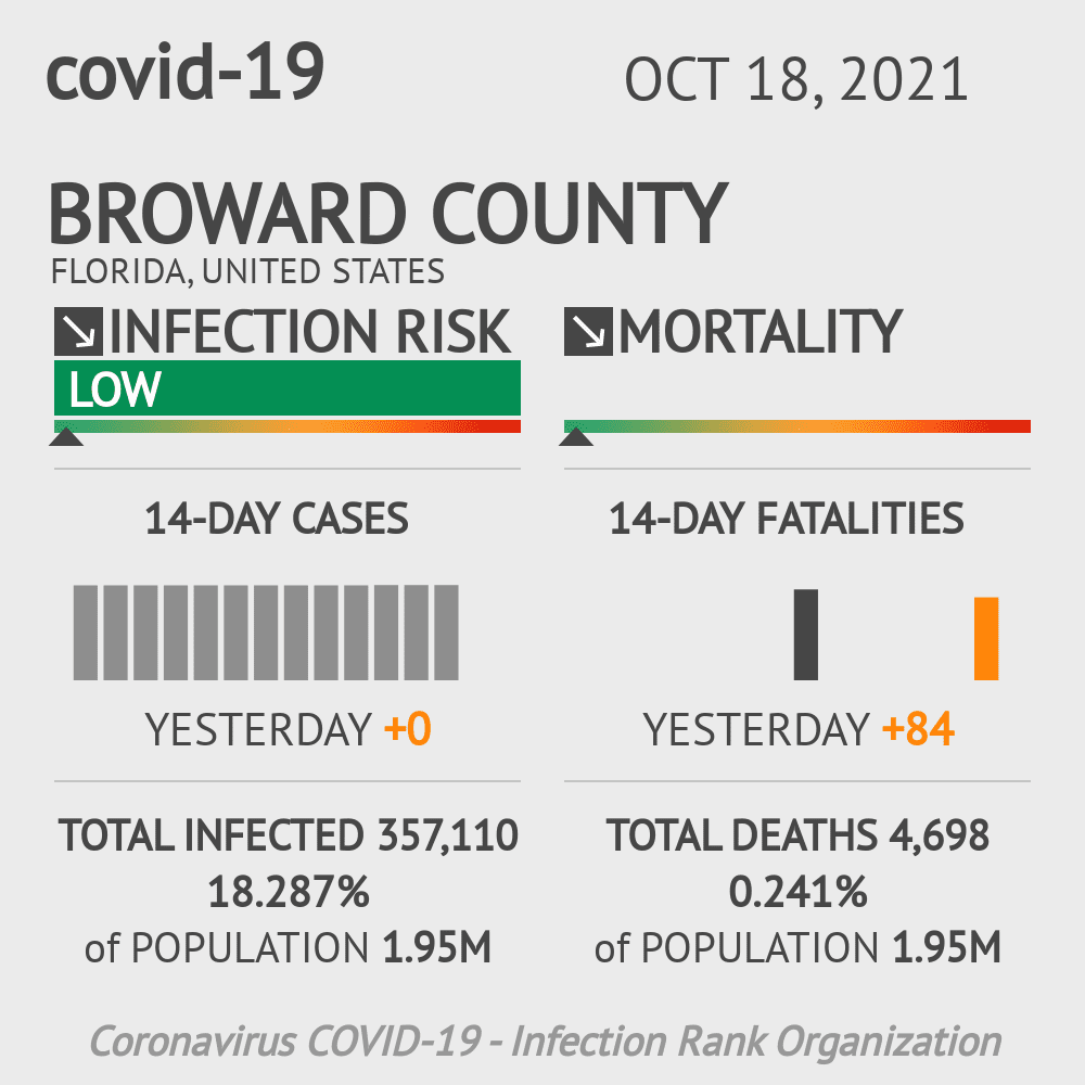 Broward County Coronavirus Covid-19 Risk of Infection on January 20, 2021