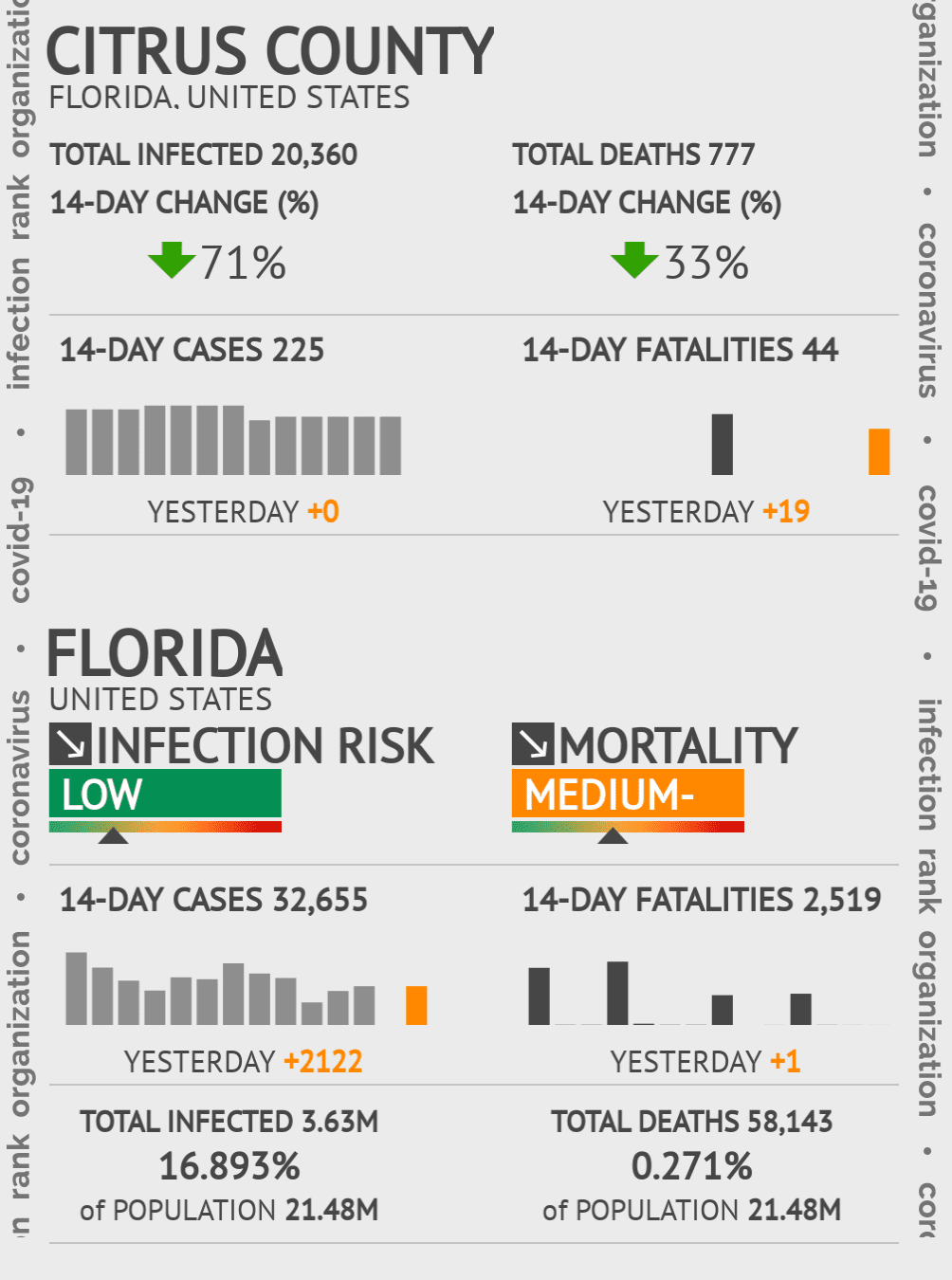 Citrus County Coronavirus Covid-19 Risk of Infection on July 24, 2021
