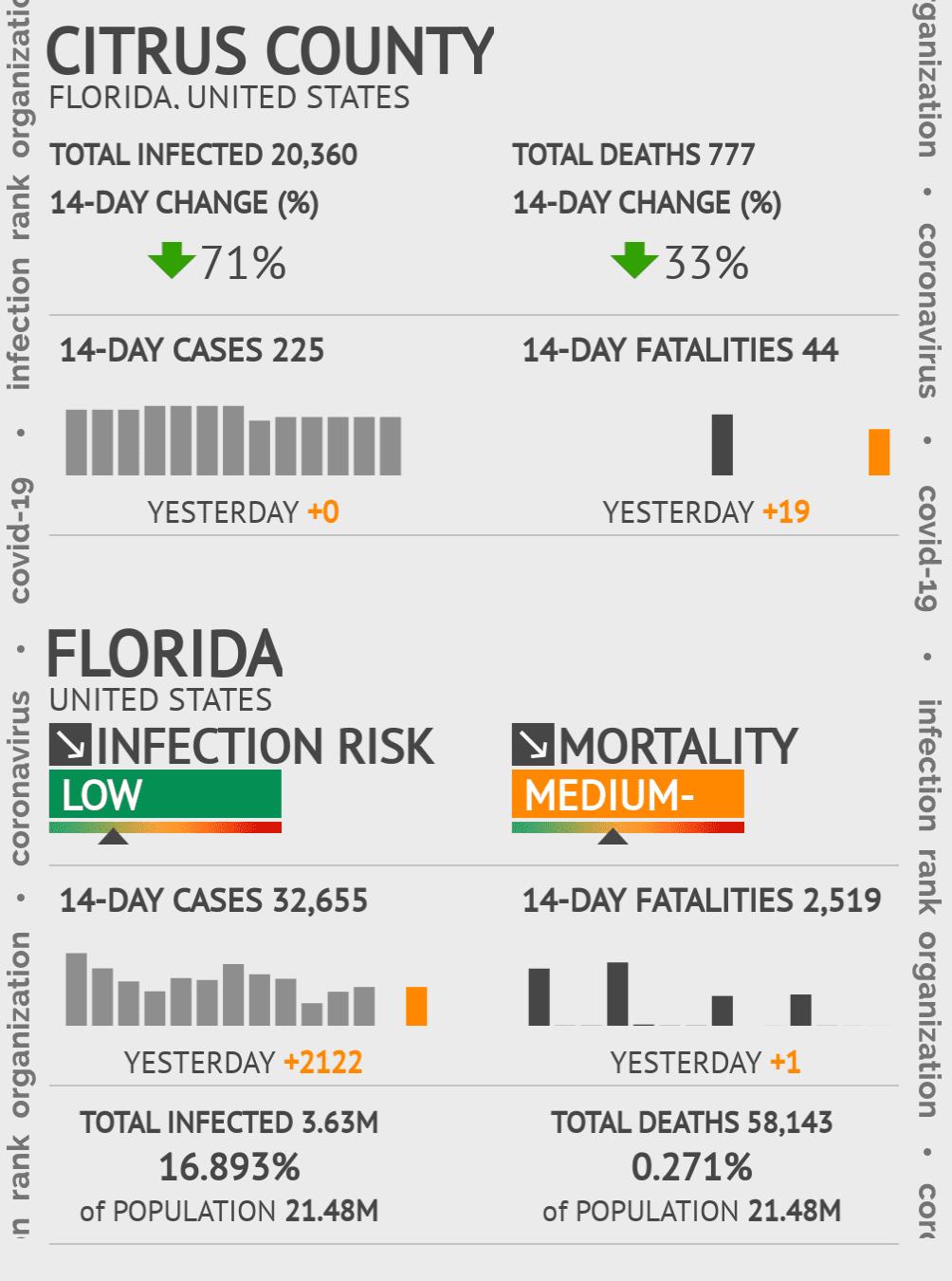 Citrus County Coronavirus Covid-19 Risk of Infection on November 24, 2020