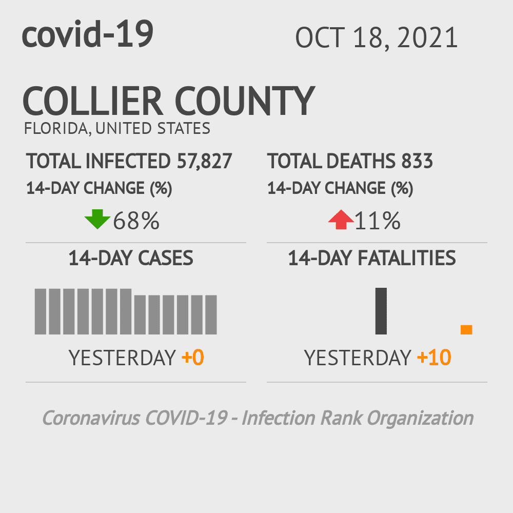 Collier County Coronavirus Covid-19 Risk of Infection on October 16, 2020