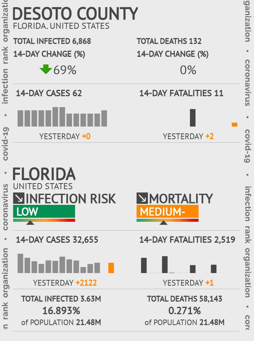 DeSoto County Coronavirus Covid-19 Risk of Infection on October 16, 2020