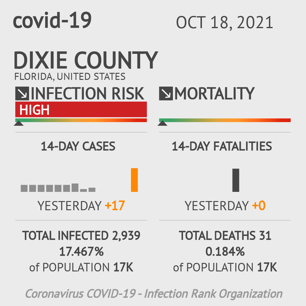 Dixie County Coronavirus Covid-19 Risk of Infection on October 22, 2020