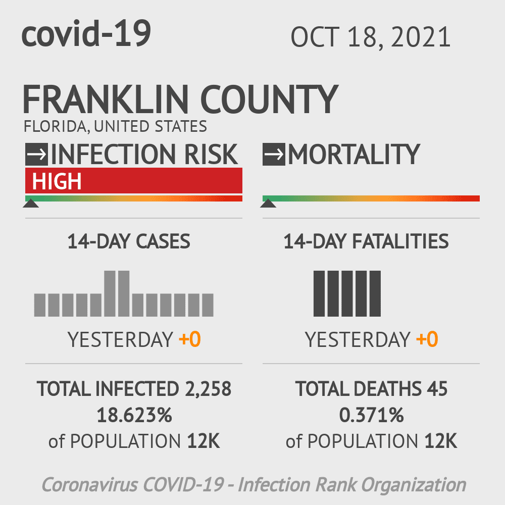 Franklin County Coronavirus Covid-19 Risk of Infection on October 23, 2020
