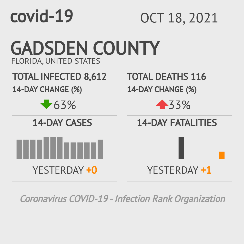 Gadsden County Coronavirus Covid-19 Risk of Infection on October 26, 2020