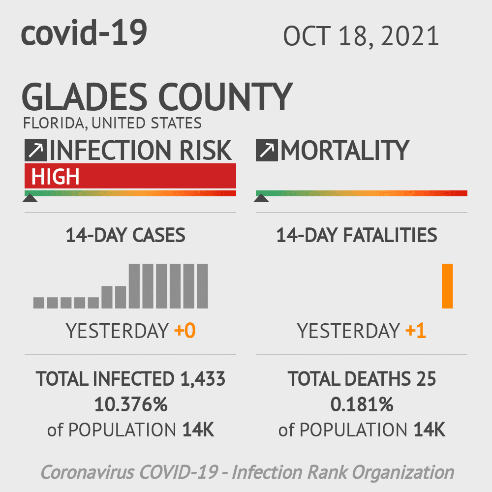 Glades County Coronavirus Covid-19 Risk of Infection on February 28, 2021