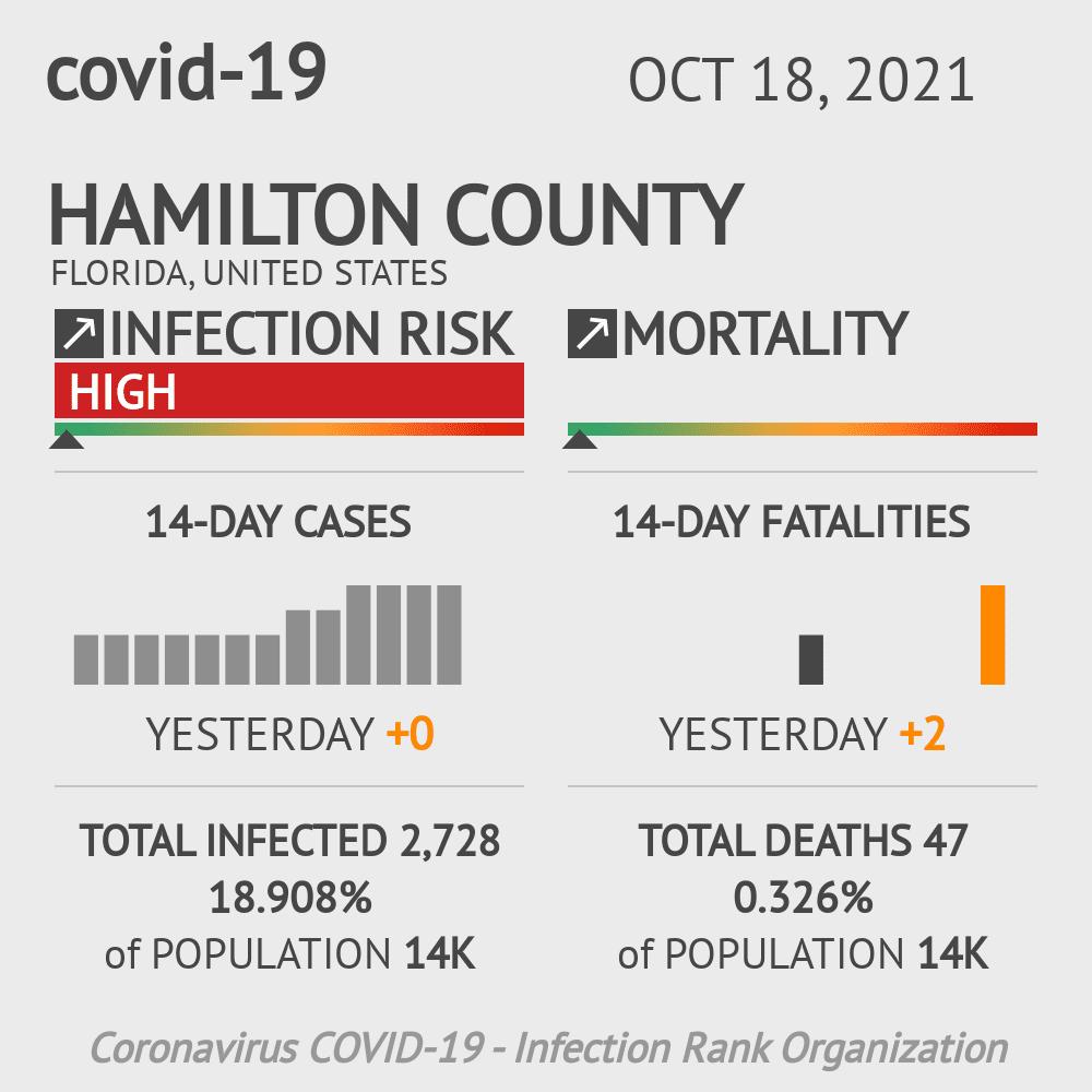 Hamilton County Coronavirus Covid-19 Risk of Infection on March 23, 2021