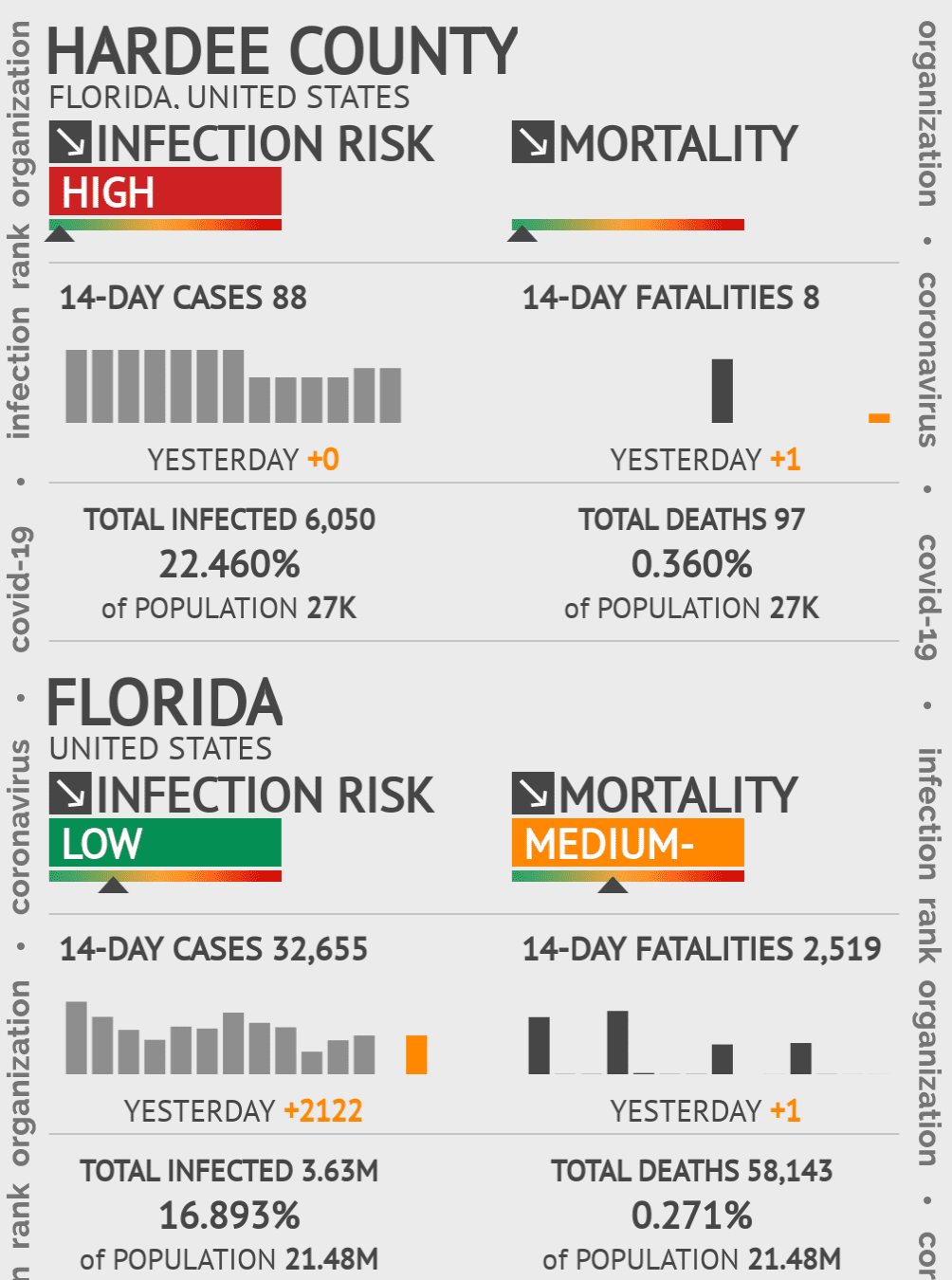 Hardee County Coronavirus Covid-19 Risk of Infection on October 16, 2020