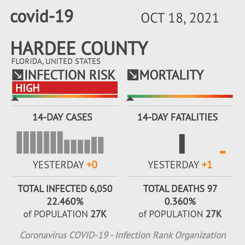 Hardee County Coronavirus Covid-19 Risk of Infection on October 28, 2020