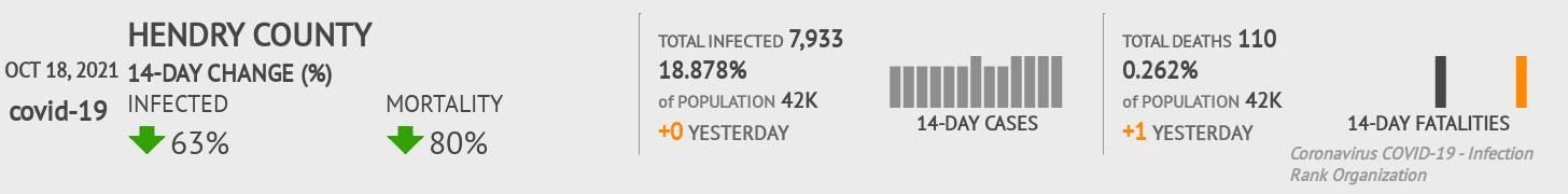 Hendry County Coronavirus Covid-19 Risk of Infection on October 29, 2020