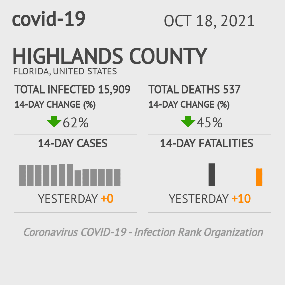 Highlands County Coronavirus Covid-19 Risk of Infection on October 16, 2020