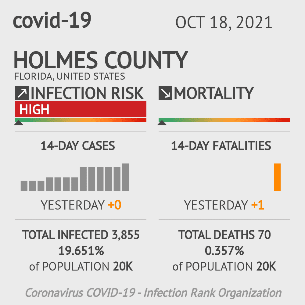 Holmes County Coronavirus Covid-19 Risk of Infection on October 18, 2020