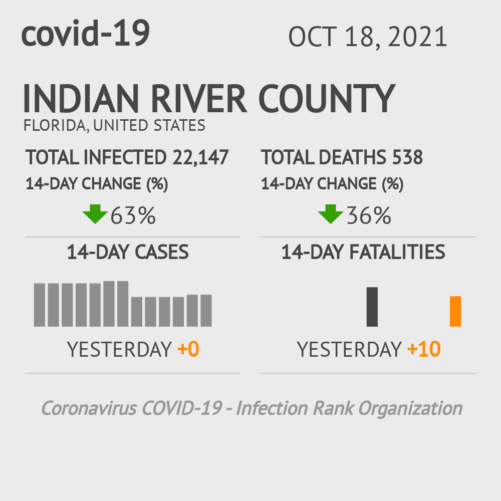 Indian River County Coronavirus Covid-19 Risk of Infection on October 23, 2020